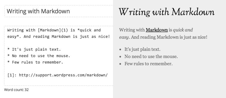 Markdown を使用したフルスクリーンエディタでの投稿作成と公開された投稿